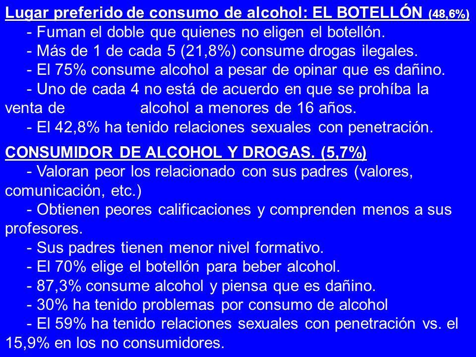 Lugar preferido de consumo de alcohol: EL BOTELLÓN (48,6%) - Fuman el doble que quienes no eligen el botellón. - Más de 1 de cada 5 (21,8%) consume dr