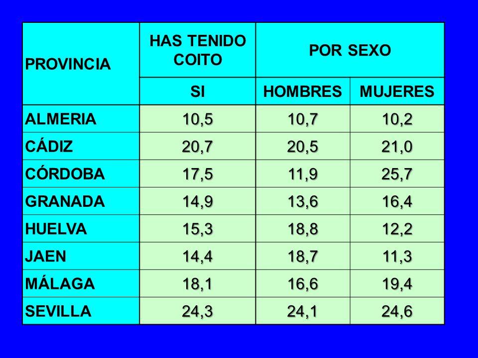 PROVINCIA HAS TENIDO COITO POR SEXO SIHOMBRESMUJERES ALMERIA10,510,710,2 CÁDIZ20,720,521,0 CÓRDOBA17,511,925,7 GRANADA14,913,616,4 HUELVA15,318,812,2
