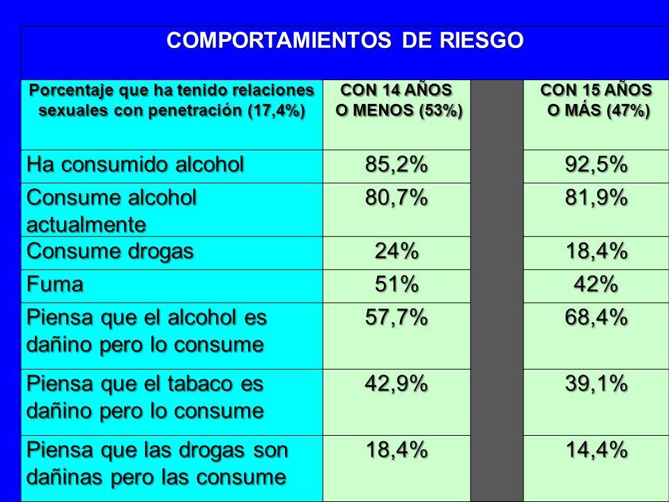 COMPORTAMIENTOS DE RIESGO Porcentaje que ha tenido relaciones sexuales con penetración (17,4%) CON 14 AÑOS O MENOS (53%) O MENOS (53%) CON 15 AÑOS O M