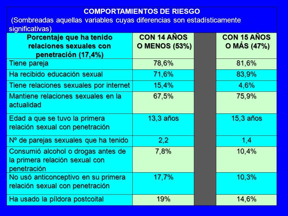 COMPORTAMIENTOS DE RIESGO (Sombreadas aquellas variables cuyas diferencias son estadísticamente significativas) Porcentaje que ha tenido relaciones sexuales con penetración (17,4%) CON 14 AÑOS O MENOS (53%) O MENOS (53%) CON 15 AÑOS O MÁS (47%) O MÁS (47%) Tiene pareja 78,6%81,6% Ha recibido educación sexual 71,6%83,9% Tiene relaciones sexuales por internet 15,4%4,6% Mantiene relaciones sexuales en la actualidad 67,5%75,9% Edad a que se tuvo la primera relación sexual con penetración 13,3 años 15,3 años Nº de parejas sexuales que ha tenido 2,21,4 Consumió alcohol o drogas antes de la primera relación sexual con penetración 7,8%10,4% No usó anticonceptivo en su primera relación sexual con penetración 17,7%10,3% Ha usado la píldora postcoital 19%14,6%