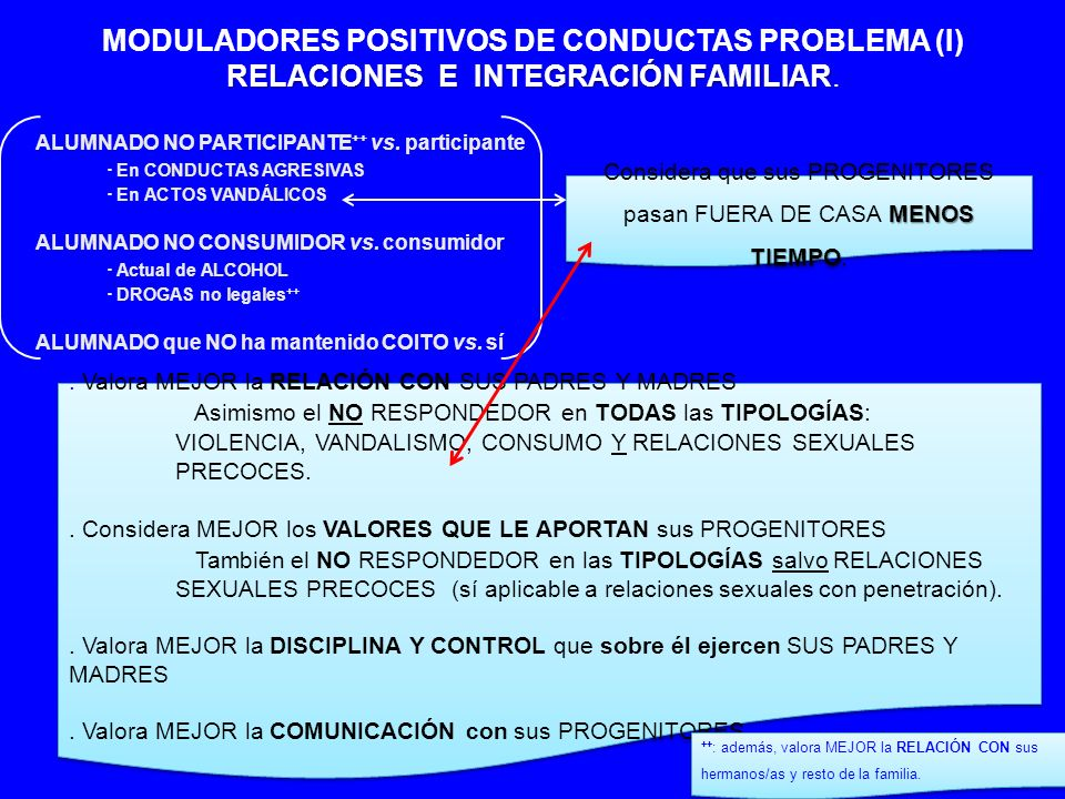 ALUMNADO NO PARTICIPANTE ++ vs. participante En CONDUCTAS AGRESIVAS En ACTOS VANDÁLICOS ALUMNADO NO CONSUMIDOR vs. consumidor Actual de ALCOHOL DROGAS