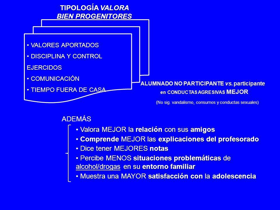 VALORES APORTADOS VALORES APORTADOS DISCIPLINA Y CONTROL EJERCIDOS DISCIPLINA Y CONTROL EJERCIDOS COMUNICACIÓN COMUNICACIÓN TIEMPO FUERA DE CASA TIEMPO FUERA DE CASA TIPOLOGÍA VALORA BIEN PROGENITORES ALUMNADO NO PARTICIPANTE vs.