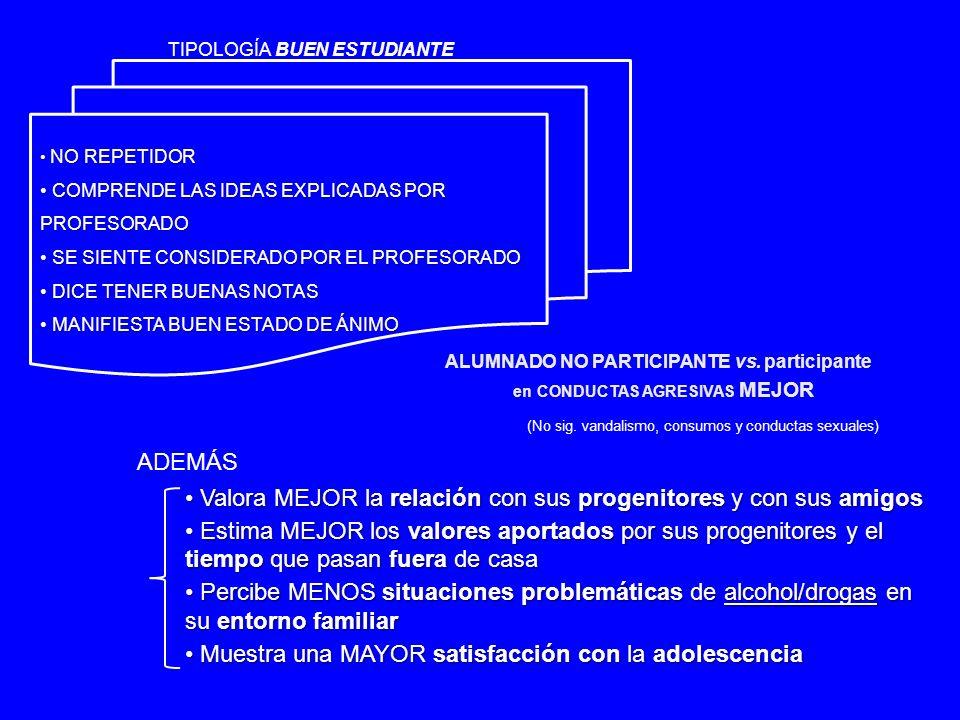 NO REPETIDOR NO REPETIDOR COMPRENDE LAS IDEAS EXPLICADAS POR PROFESORADO COMPRENDE LAS IDEAS EXPLICADAS POR PROFESORADO SE SIENTE CONSIDERADO POR EL PROFESORADO SE SIENTE CONSIDERADO POR EL PROFESORADO DICE TENER BUENAS NOTAS DICE TENER BUENAS NOTAS MANIFIESTA BUEN ESTADO DE ÁNIMO MANIFIESTA BUEN ESTADO DE ÁNIMO TIPOLOGÍA BUEN ESTUDIANTE ALUMNADO NO PARTICIPANTE vs.