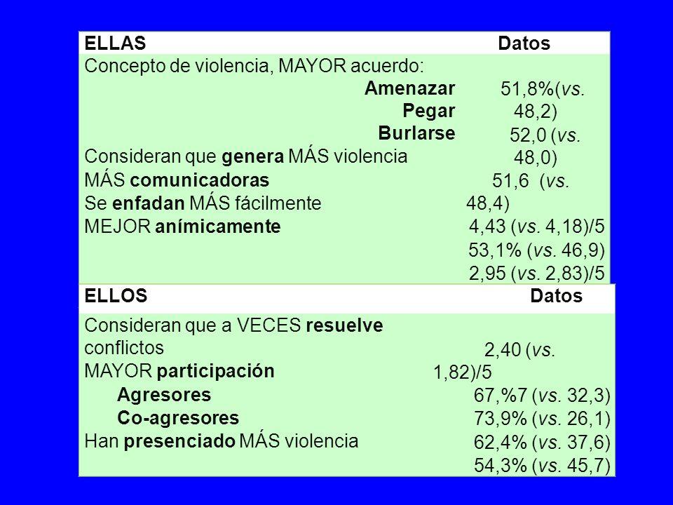 ELLAS Datos Concepto de violencia, MAYOR acuerdo: Amenazar Pegar Burlarse Consideran que genera MÁS violencia MÁS comunicadoras Se enfadan MÁS fácilmente MEJOR anímicamente 51,8%(vs.
