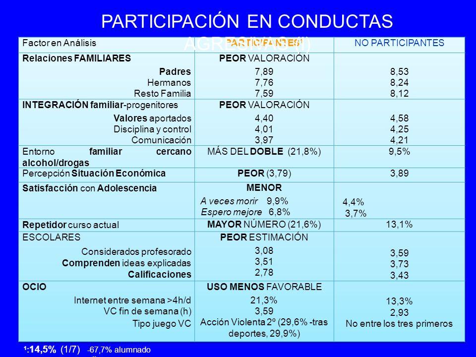 COMPORTAMIENTOS DE RIESGO (Sombreadas aquellas variables cuyas diferencias son estadísticamente significativas) Porcentaje que ha tenido relaciones sexuales con penetración (17,4%) CON 14 AÑOS O MENOS (53%) O MENOS (53%) CON 15 AÑOS O MÁS (47%) O MÁS (47%) Conductas agresivas: Participantes.