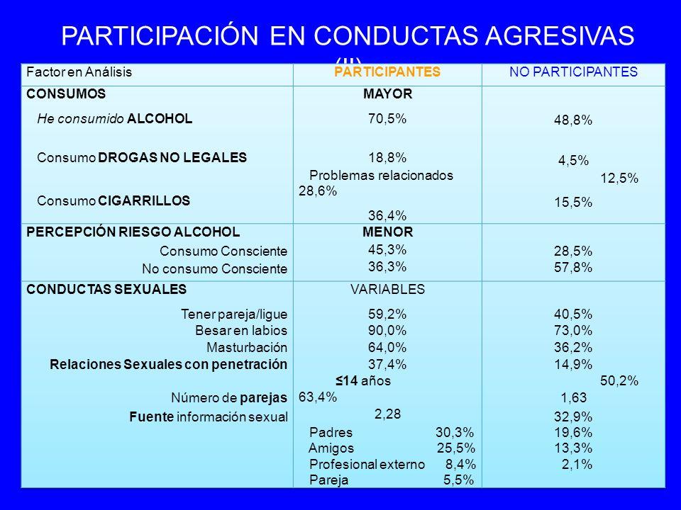 COMPORTAMIENTOS DE RIESGO Porcentaje que ha tenido relaciones sexuales con penetración (17,4%) CON 14 AÑOS O MENOS (53%) O MENOS (53%) CON 15 AÑOS O MÁS (47%) O MÁS (47%) Ha consumido alcohol 85,2%92,5% Consume alcohol actualmente 80,7%81,9% Consume drogas 24%18,4% Fuma51%42% Piensa que el alcohol es dañino pero lo consume 57,7%68,4% Piensa que el tabaco es dañino pero lo consume 42,9%39,1% Piensa que las drogas son dañinas pero las consume 18,4%14,4%