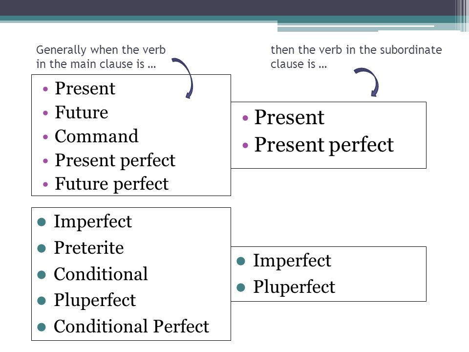 Follow the table on the next slide as a general rule to know which tense to use in a sentence. Some exceptions or broader sequences are also possible
