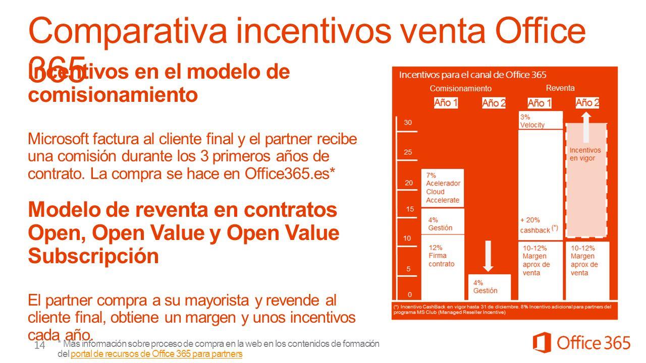 * Más información sobre proceso de compra en la web en los contenidos de formación del portal de recursos de Office 365 para partnersportal de recursos de Office 365 para partners