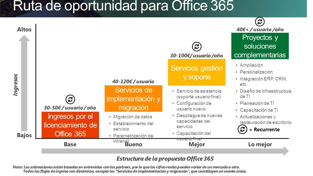 Ruta de oportunidad para Office 365 Ingresos por el licenciamiento de Office 365 Servicios de implementación y migración Servicios gestión y soporte Proyectos y soluciones complementarias Servicio de asistencia (soporte usuario final) Configuración de usuario nuevo Despliegue de nuevas capacidades del servicio Capacitación del usuario final Ampliación Personalización Integración ERP, CRM, etc.