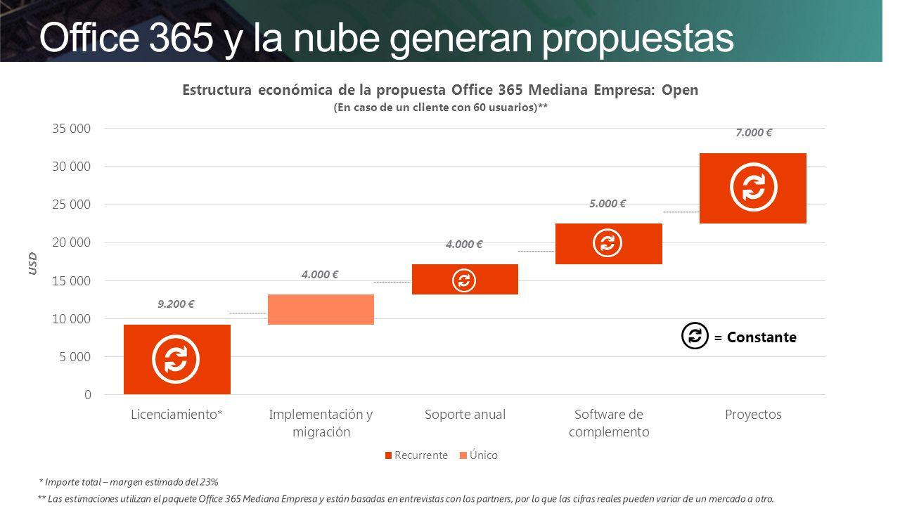 Office 365 y la nube generan propuestas atractivas = Constante 9.200 4.000 5.000 7.000 USD