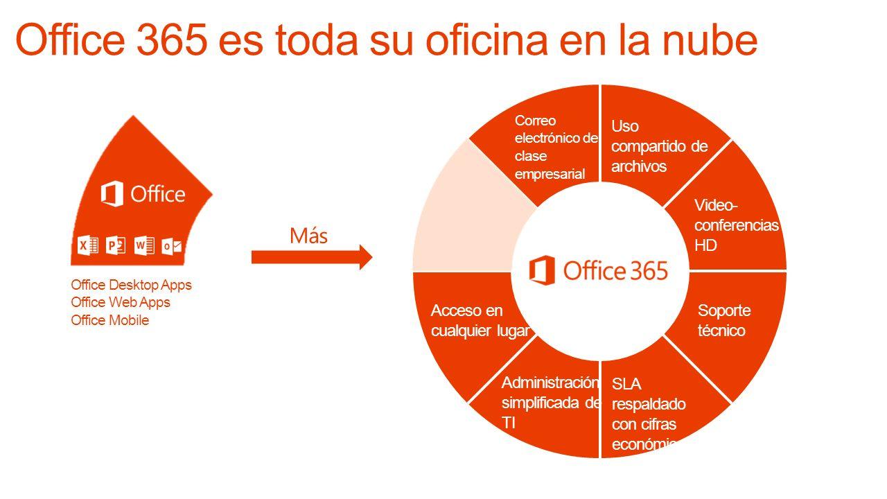 Correo electrónico de clase empresarial Video- conferencias HD Uso compartido de archivos Más Acceso en cualquier lugar Administración simplificada de TI SLA respaldado con cifras económicas Soporte técnico Office Desktop Apps Office Web Apps Office Mobile