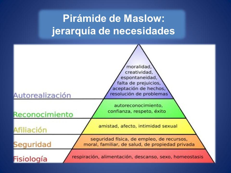 Pirámide de Maslow: jerarquía de necesidades
