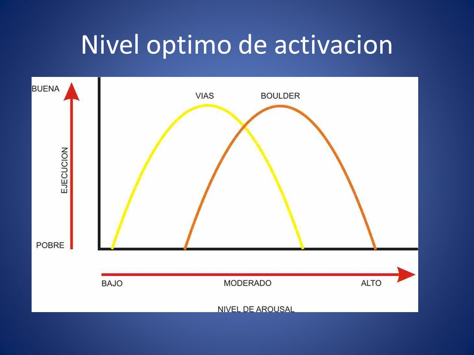 MOTIVACION: – Determinación de objetivos – Manejo de las presiones – Estrategias para redirigir la motivación: Ejes de entrenamiento de las habilidades psicologicas