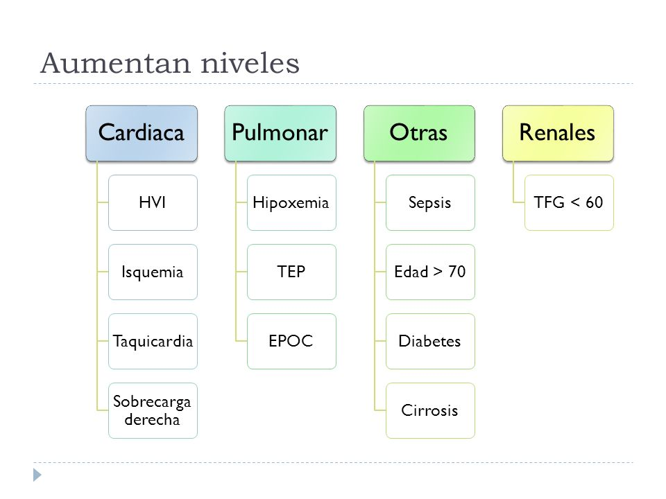Aumentan niveles Cardiaca HVIIsquemiaTaquicardia Sobrecarga derecha Pulmonar HipoxemiaTEPEPOC Otras SepsisEdad > 70DiabetesCirrosis Renales TFG < 60