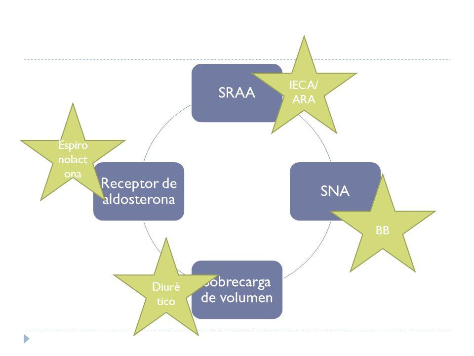 SRAASNA Sobrecarga de volumen Receptor de aldosterona IECA/ ARA BB Diuré tico Espiro nolact ona