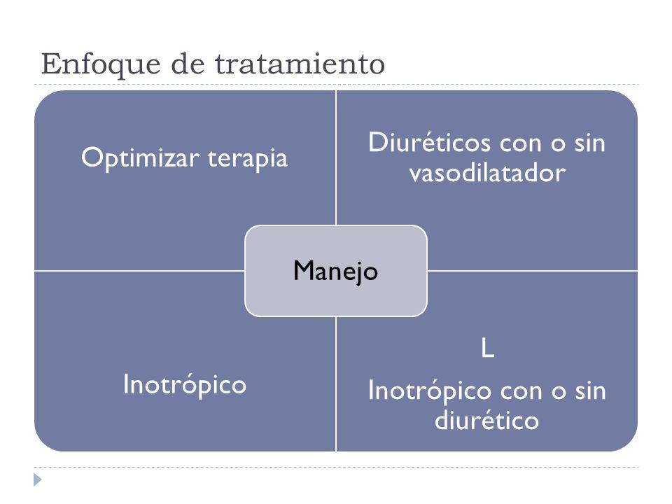 Enfoque de tratamiento Optimizar terapia Diuréticos con o sin vasodilatador Inotrópico L Inotrópico con o sin diurético Manejo