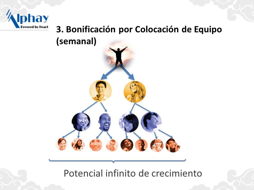 3. Bonificación por Colocación de Equipo (semanal) Potencial infinito de crecimiento