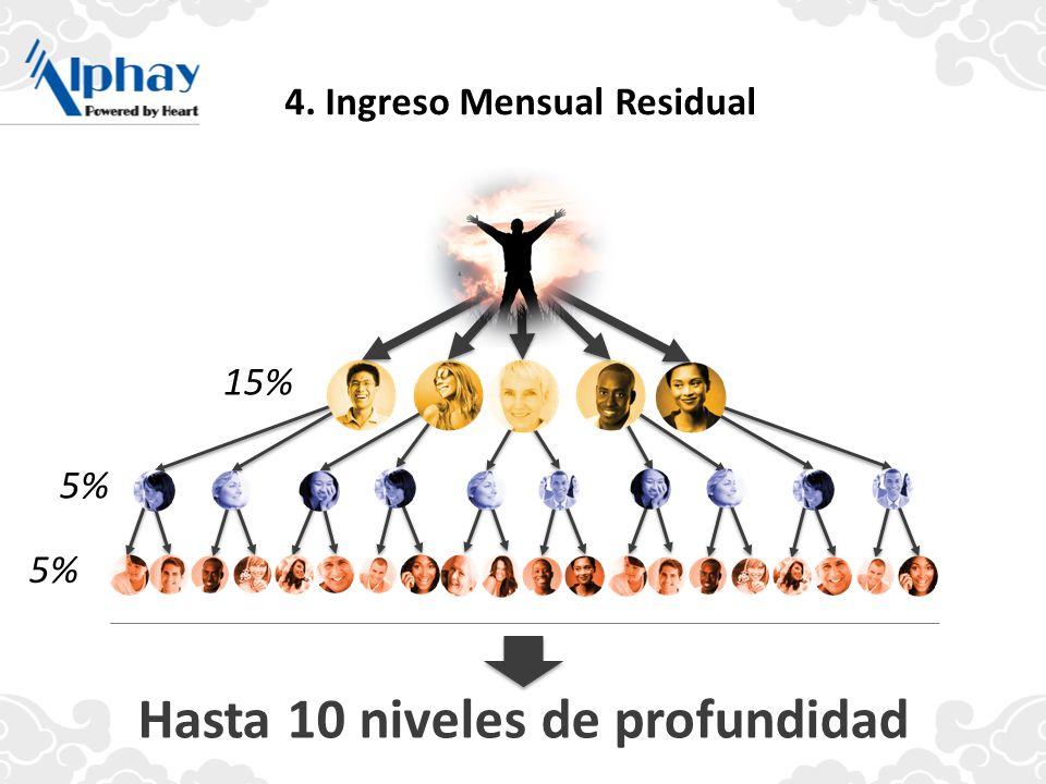 Hasta 10 niveles de profundidad 4. Ingreso Mensual Residual 15% 5%