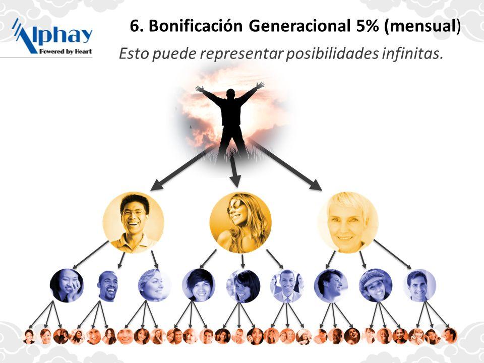 Esto puede representar posibilidades infinitas. 6. Bonificación Generacional 5% (mensual)