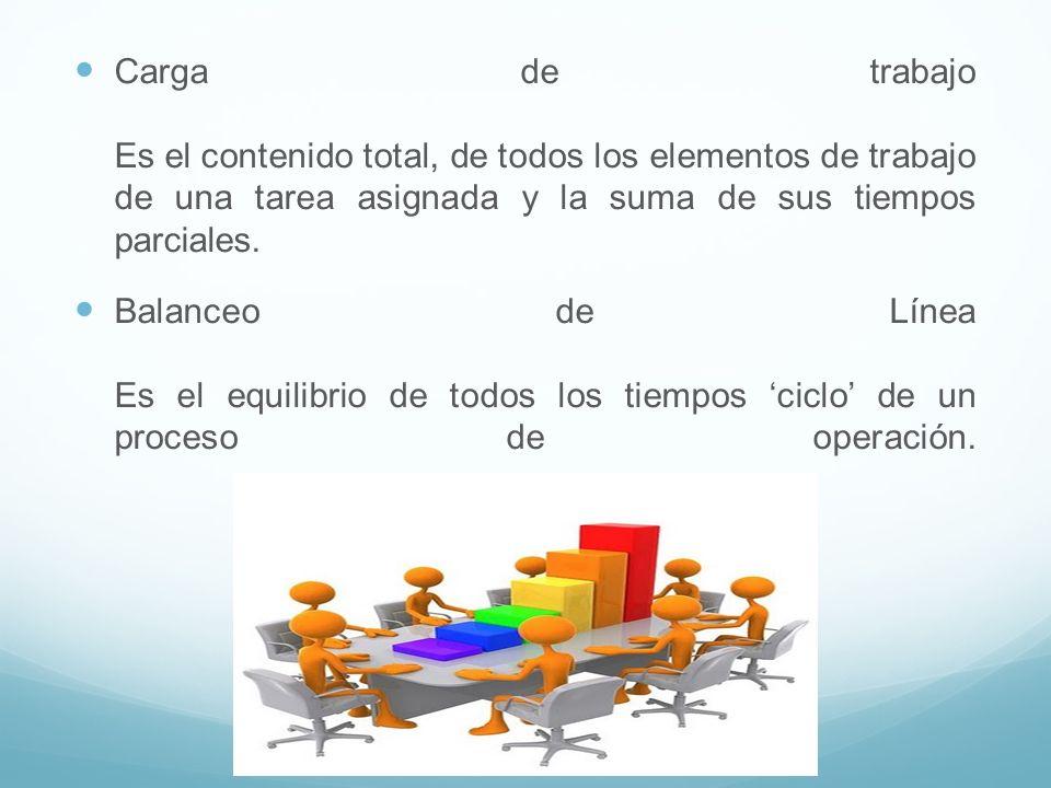 Carga de trabajo Es el contenido total, de todos los elementos de trabajo de una tarea asignada y la suma de sus tiempos parciales. Balanceo de Línea