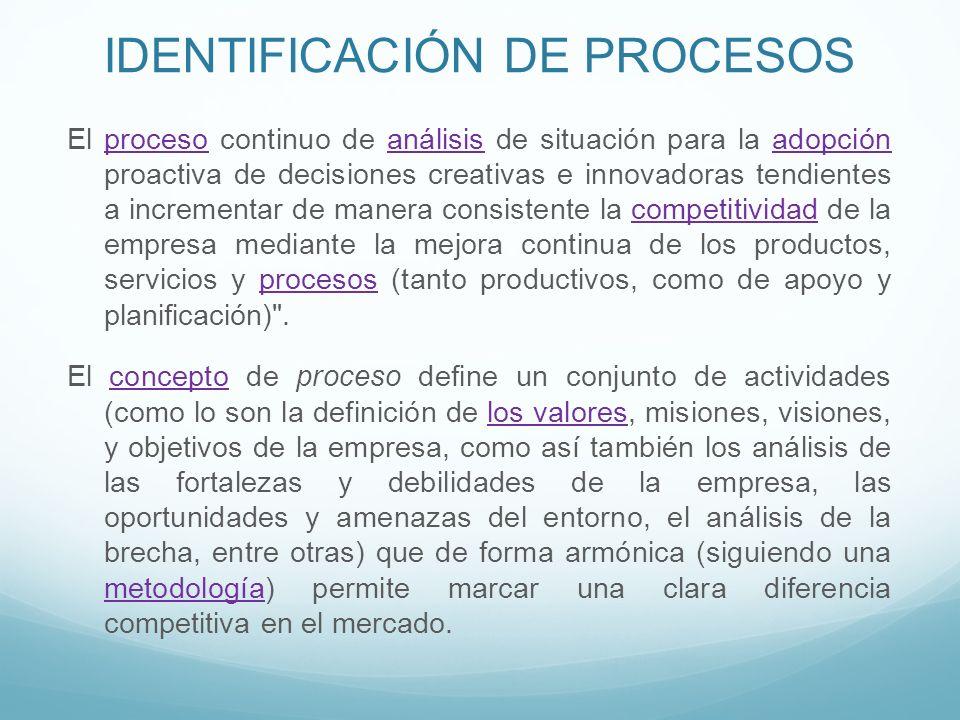 IDENTIFICACIÓN DE PROCESOS El proceso continuo de análisis de situación para la adopción proactiva de decisiones creativas e innovadoras tendientes a