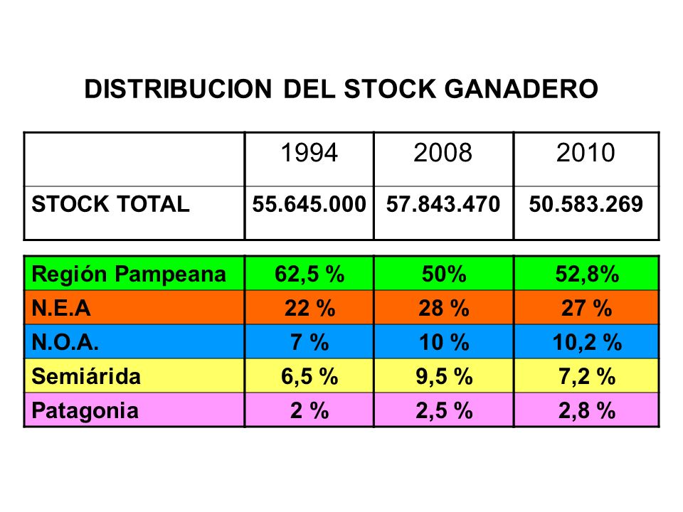 DISTRIBUCION DEL STOCK GANADERO STOCK TOTAL 1994 55.645.000 2008 57.843.470 2010 50.583.269 Región Pampeana N.E.A N.O.A.