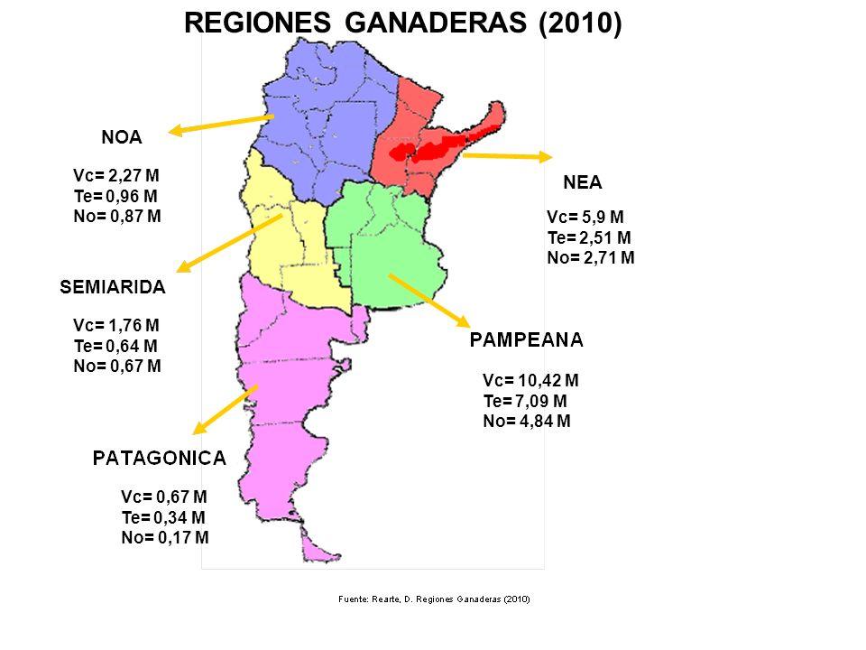 NEA NOA SEMIARIDA REGIONES GANADERAS (2010) Vc= 10,42 M Te= 7,09 M No= 4,84 M Vc= 5,9 M Te= 2,51 M No= 2,71 M Vc= 2,27 M Te= 0,96 M No= 0,87 M Vc= 1,76 M Te= 0,64 M No= 0,67 M Vc= 0,67 M Te= 0,34 M No= 0,17 M