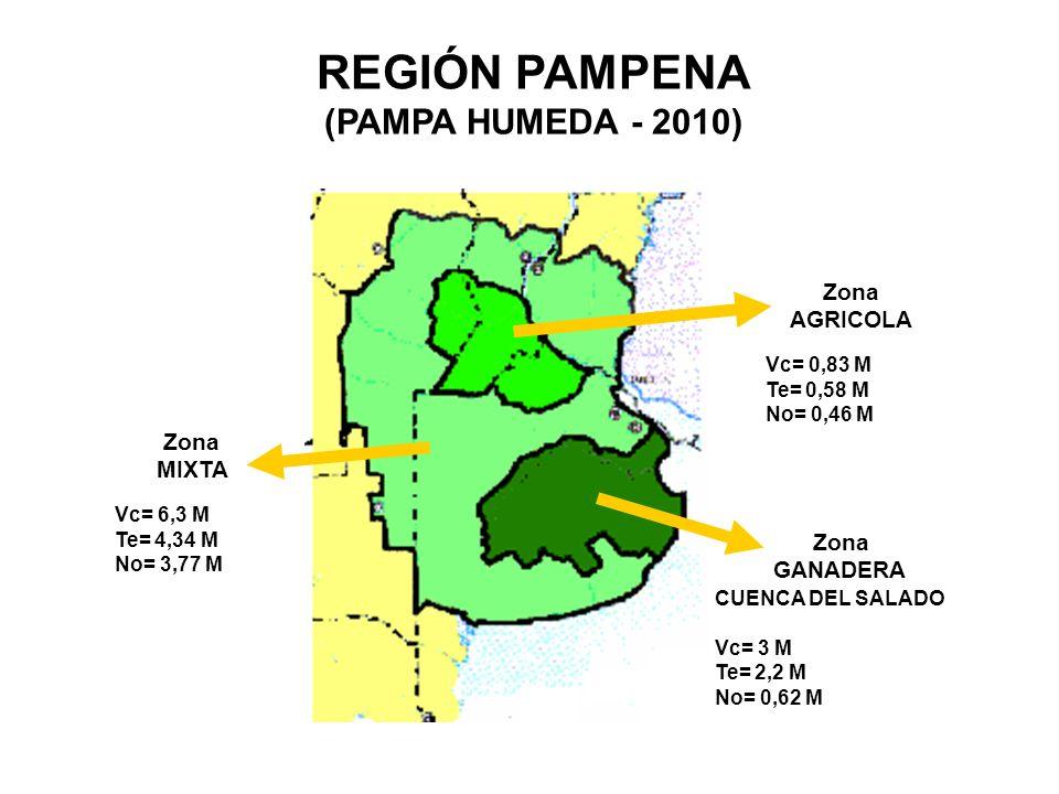 REGIÓN PAMPENA (PAMPA HUMEDA - 2010) Zona MIXTA Zona AGRICOLA Zona GANADERA Vc= 0,83 M Te= 0,58 M No= 0,46 M Vc= 6,3 M Te= 4,34 M No= 3,77 M CUENCA DEL SALADO Vc= 3 M Te= 2,2 M No= 0,62 M