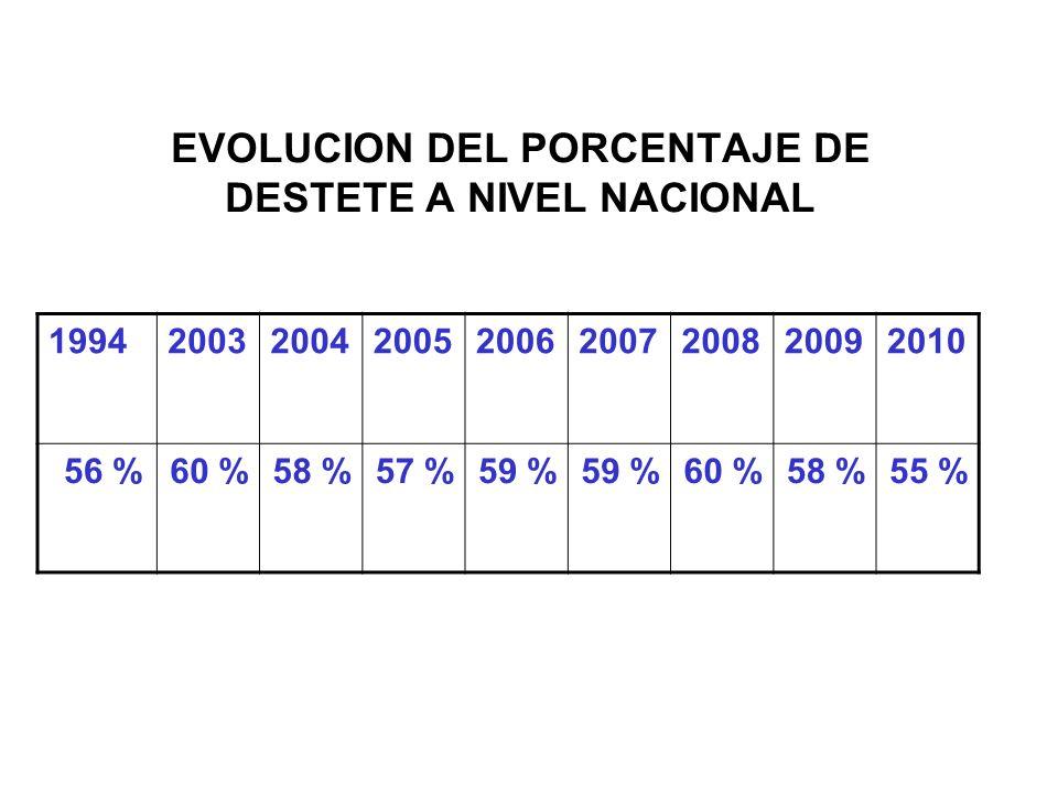EVOLUCION DEL PORCENTAJE DE DESTETE A NIVEL NACIONAL 199420032004200520062007200820092010 56 %60 %58 %57 %59 % 60 %58 %55 %