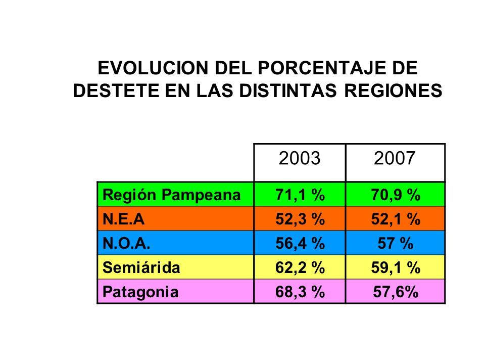 EVOLUCION DEL PORCENTAJE DE DESTETE EN LAS DISTINTAS REGIONES 2003 2007 Región Pampeana N.E.A N.O.A.