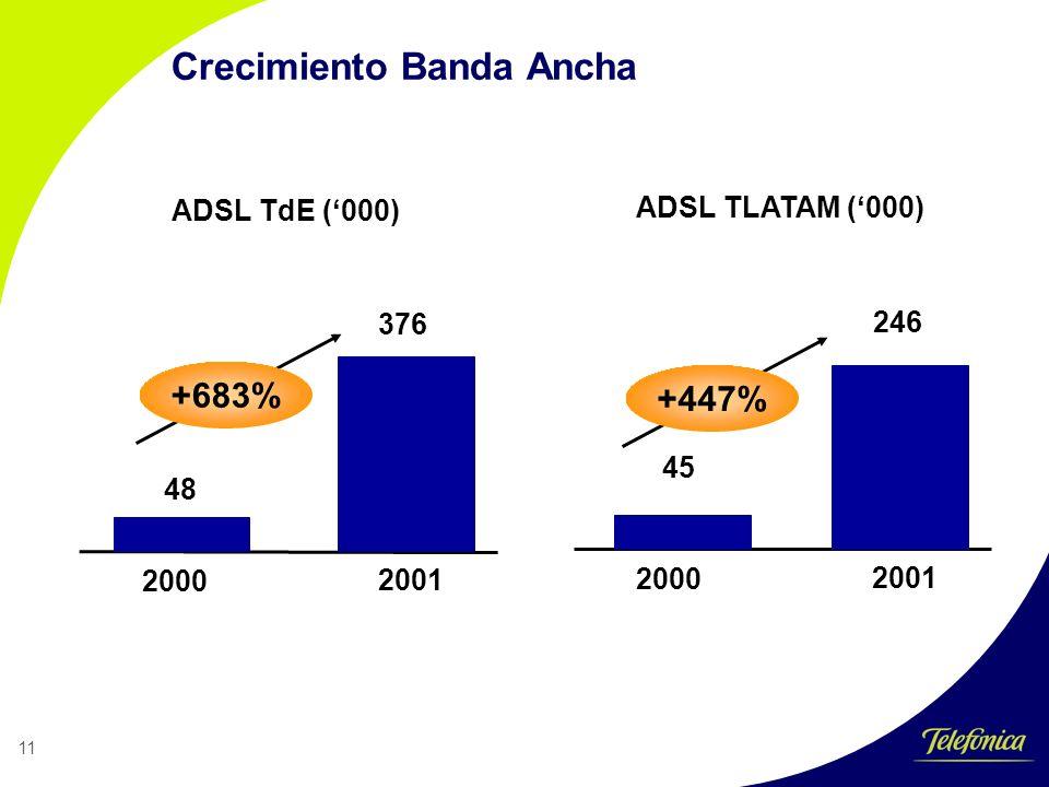 11 Crecimiento Banda Ancha 2000 2001 48 376 ADSL TdE (000) 2000 2001 45 246 ADSL TLATAM (000) +683% +447%