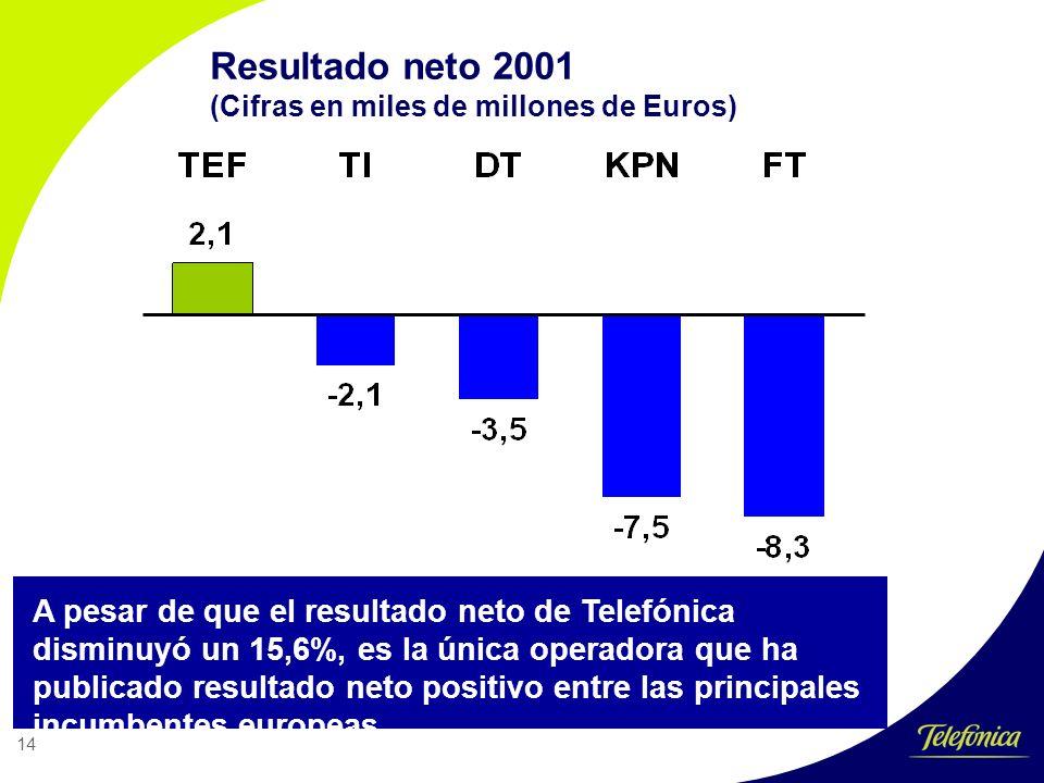 14 Resultado neto 2001 (Cifras en miles de millones de Euros) A pesar de que el resultado neto de Telefónica disminuyó un 15,6%, es la única operadora que ha publicado resultado neto positivo entre las principales incumbentes europeas