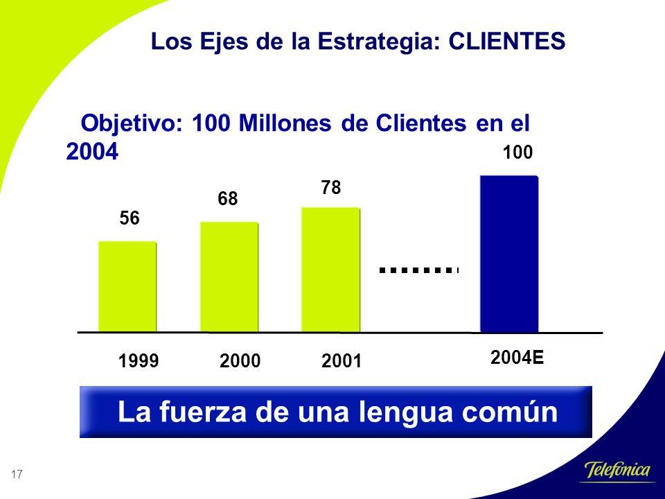 17 Objetivo: 100 Millones de Clientes en el 2004 56 68 78 1999 2000 2001 2004E 100 Los Ejes de la Estrategia: CLIENTES La fuerza de una lengua común