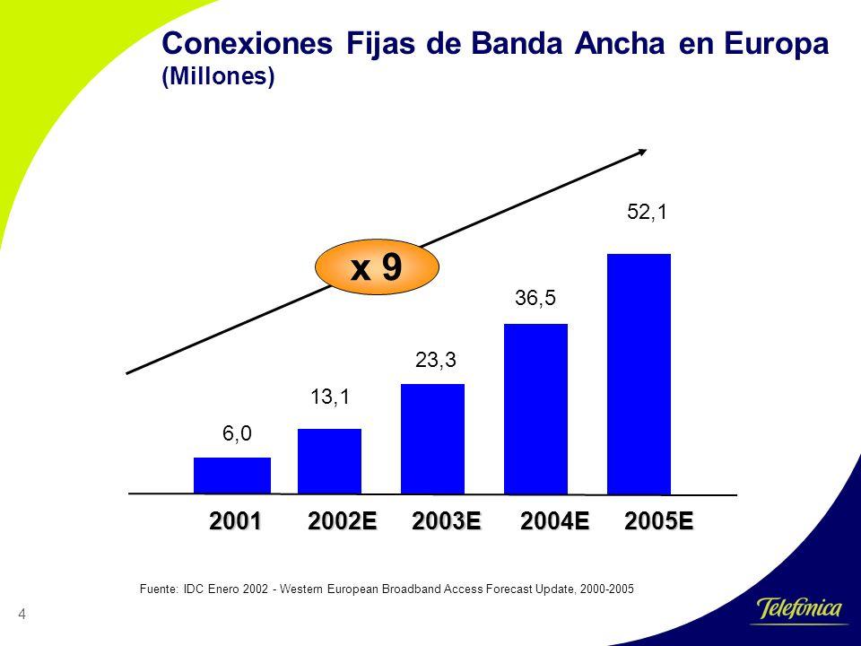 4 Conexiones Fijas de Banda Ancha en Europa (Millones) 52,1 6,0 13,1 23,3 36,5 2002E2003E2004E2005E2001 x 9 Fuente:IDC Enero 2002 - Western European Broadband Access Forecast Update, 2000-2005