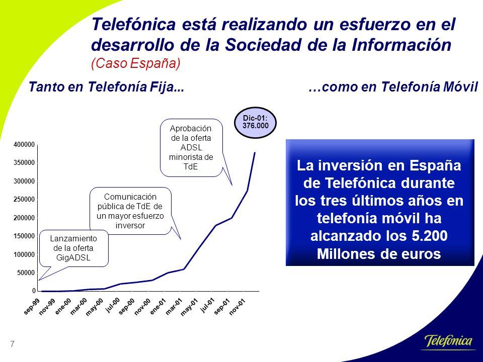 7 Telefónica está realizando un esfuerzo en el desarrollo de la Sociedad de la Información (Caso España) 0 50000 100000 150000 200000 250000 300000 350000 400000 sep-99 nov-99 ene-00 mar-00 may-00 jul-00 sep-00 nov-00 ene-01 mar-01 may-01 jul-01 sep-01 nov-01 Aprobación de la oferta ADSL minorista de TdE Comunicación pública de TdE de un mayor esfuerzo inversor Lanzamiento de la oferta GigADSL Dic-01: 376.000 Tanto en Telefonía Fija...…como en Telefonía Móvil La inversión en España de Telefónica durante los tres últimos años en telefonía móvil ha alcanzado los 5.200 Millones de euros