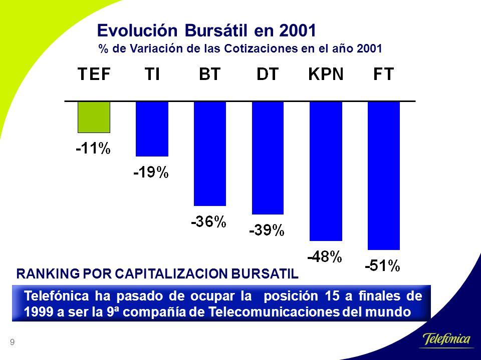 9 Evolución Bursátil en 2001 % de Variación de las Cotizaciones en el año 2001 Telefónica ha pasado de ocupar la posición 15 a finales de 1999 a ser la 9ª compañía de Telecomunicaciones del mundo RANKING POR CAPITALIZACION BURSATIL