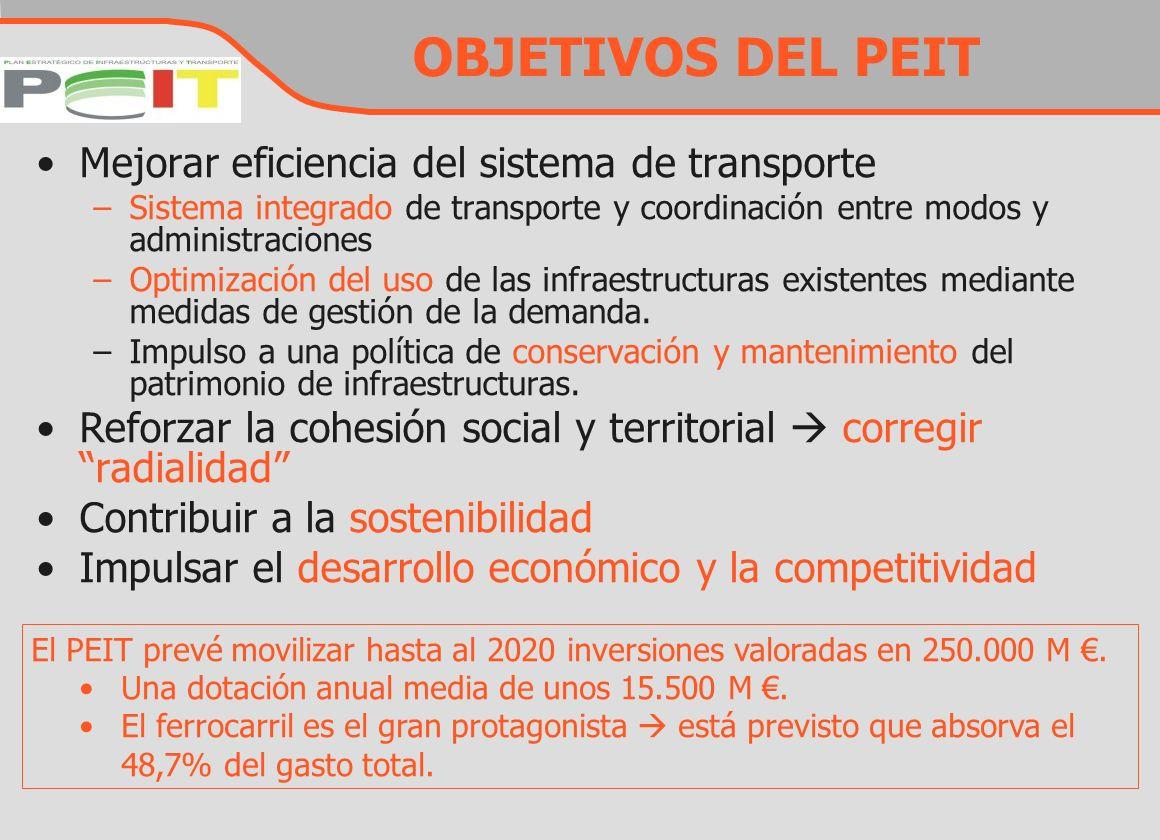 OBJETIVOS DEL PEIT Mejorar eficiencia del sistema de transporte –Sistema integrado de transporte y coordinación entre modos y administraciones –Optimi