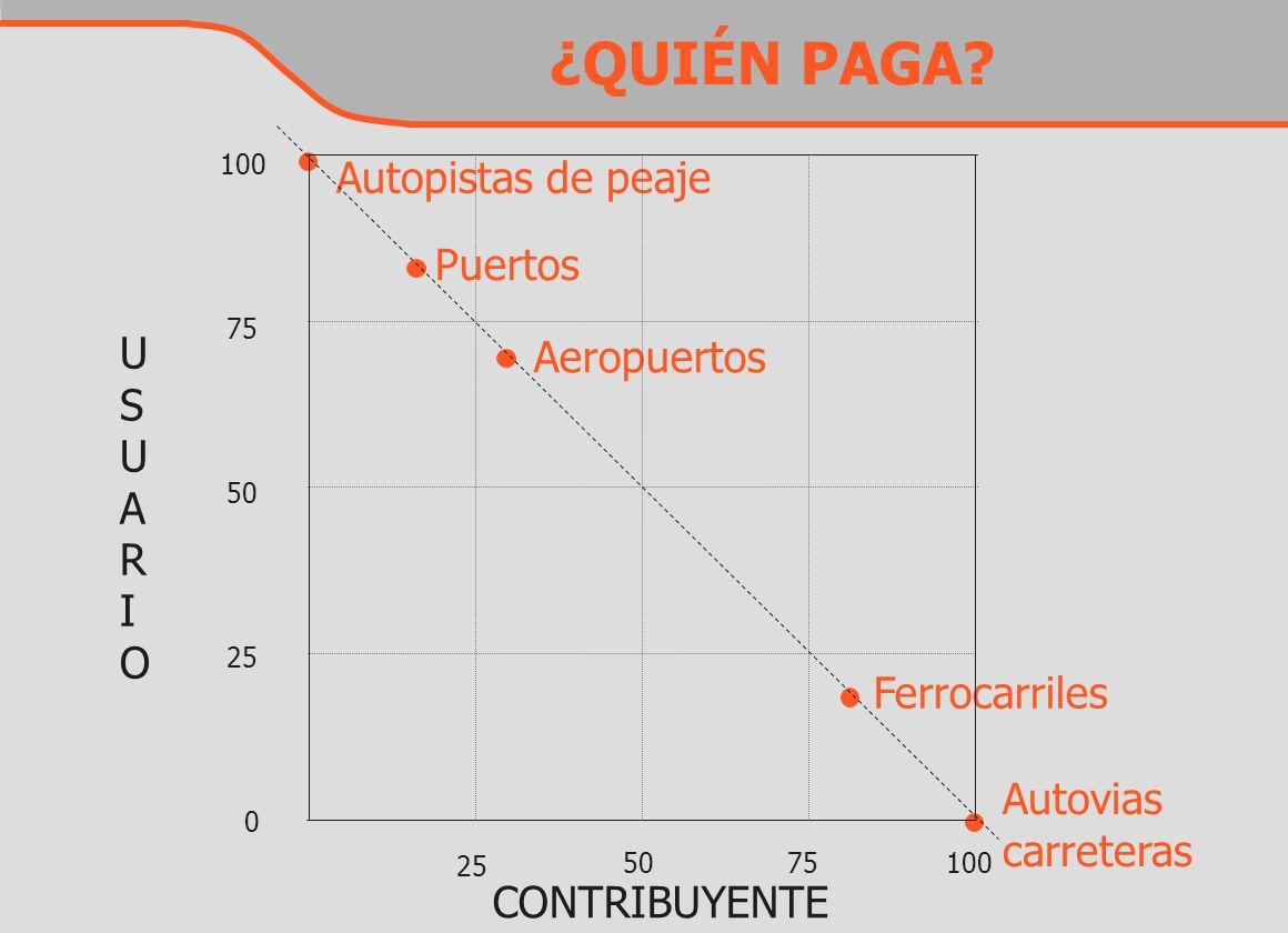 Autopistas de peaje Puertos Aeropuertos Ferrocarriles Autovias carreteras CONTRIBUYENTE USUARIOUSUARIO 100 75 50 25 0 5075100 ¿QUIÉN PAGA?
