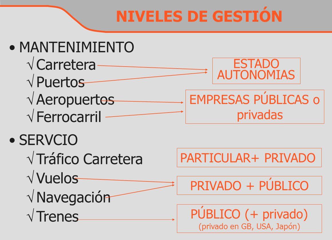 NIVELES DE GESTIÓN SERVCIO Tráfico Carretera Vuelos Navegación Trenes PARTICULAR+ PRIVADO PRIVADO + PÚBLICO PÚBLICO (+ privado) (privado en GB, USA, J
