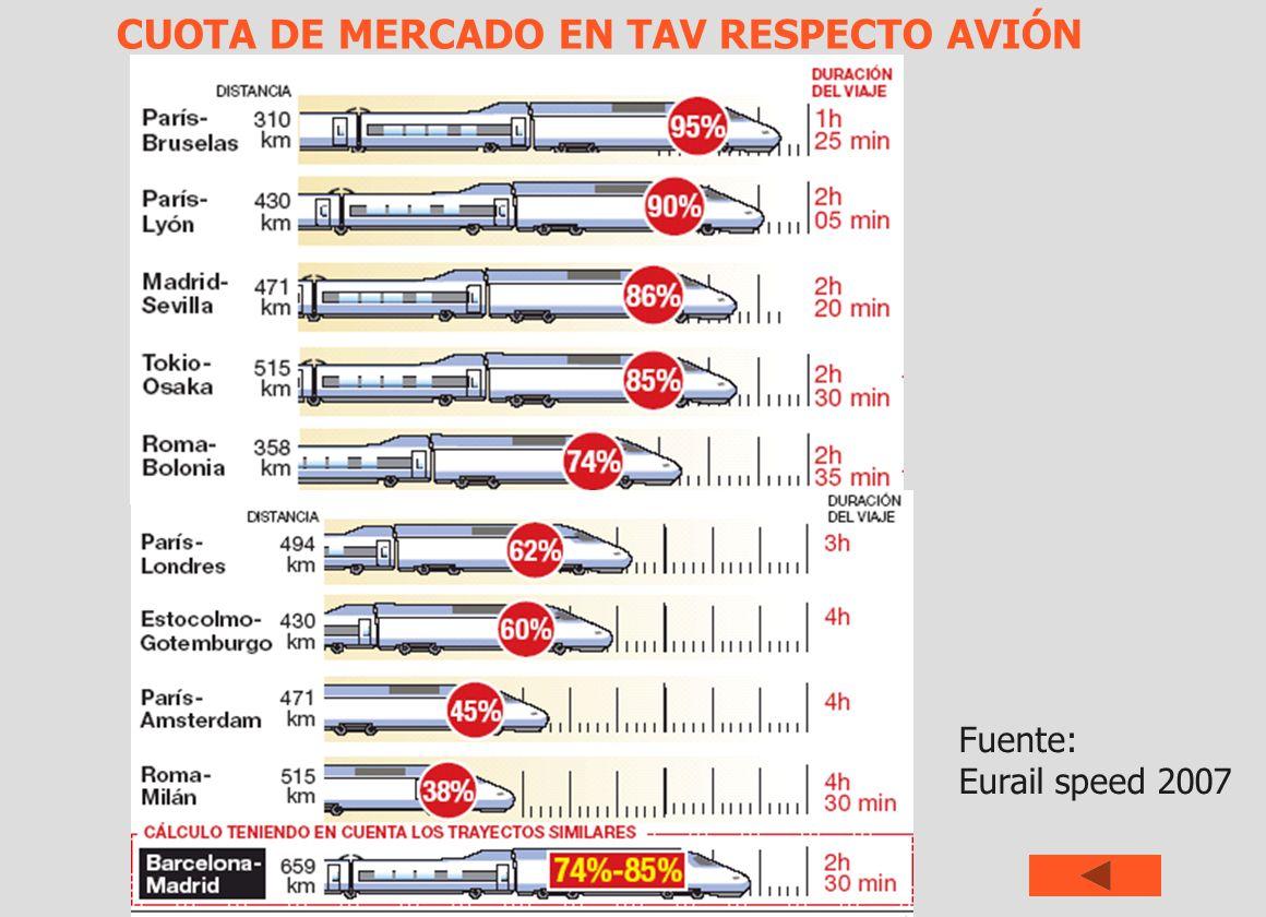 CUOTA DE MERCADO EN TAV RESPECTO AVIÓN Fuente: Eurail speed 2007