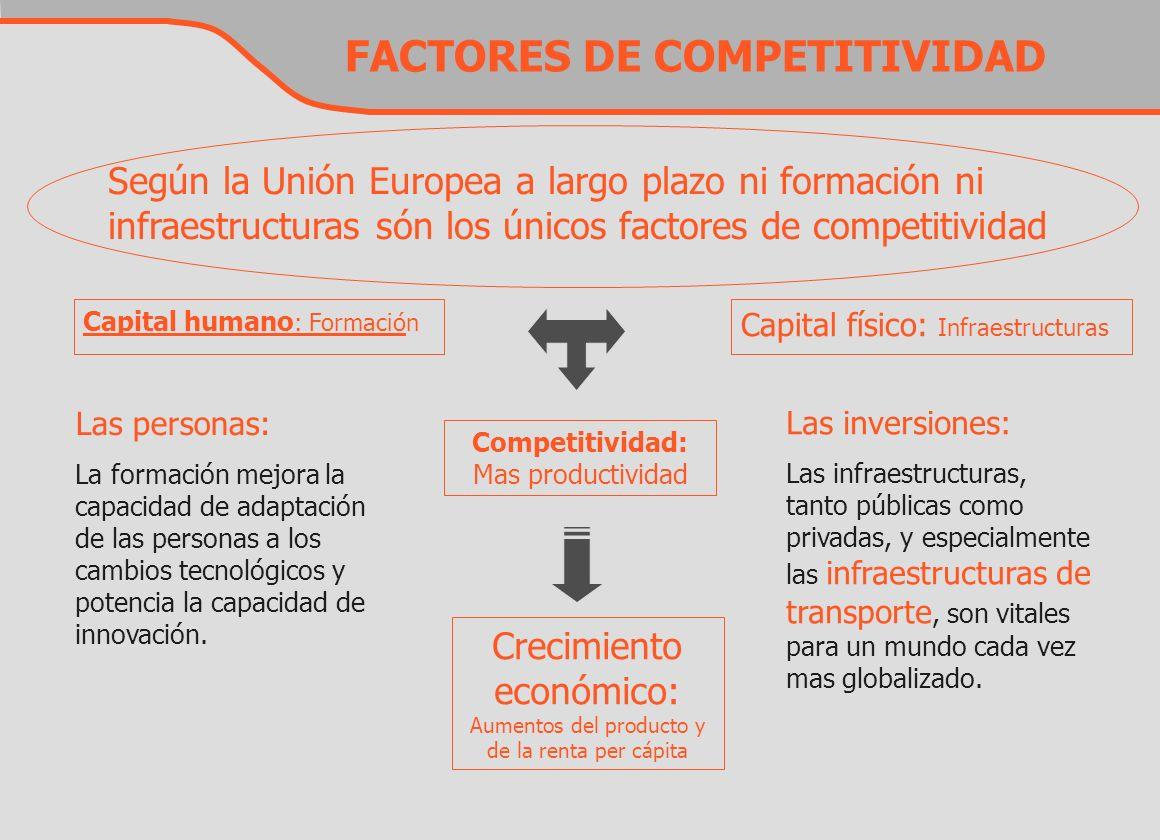 FACTORES DE COMPETITIVIDAD Competitividad: Mas productividad Crecimiento económico: Aumentos del producto y de la renta per cápita Capital humano : Fo
