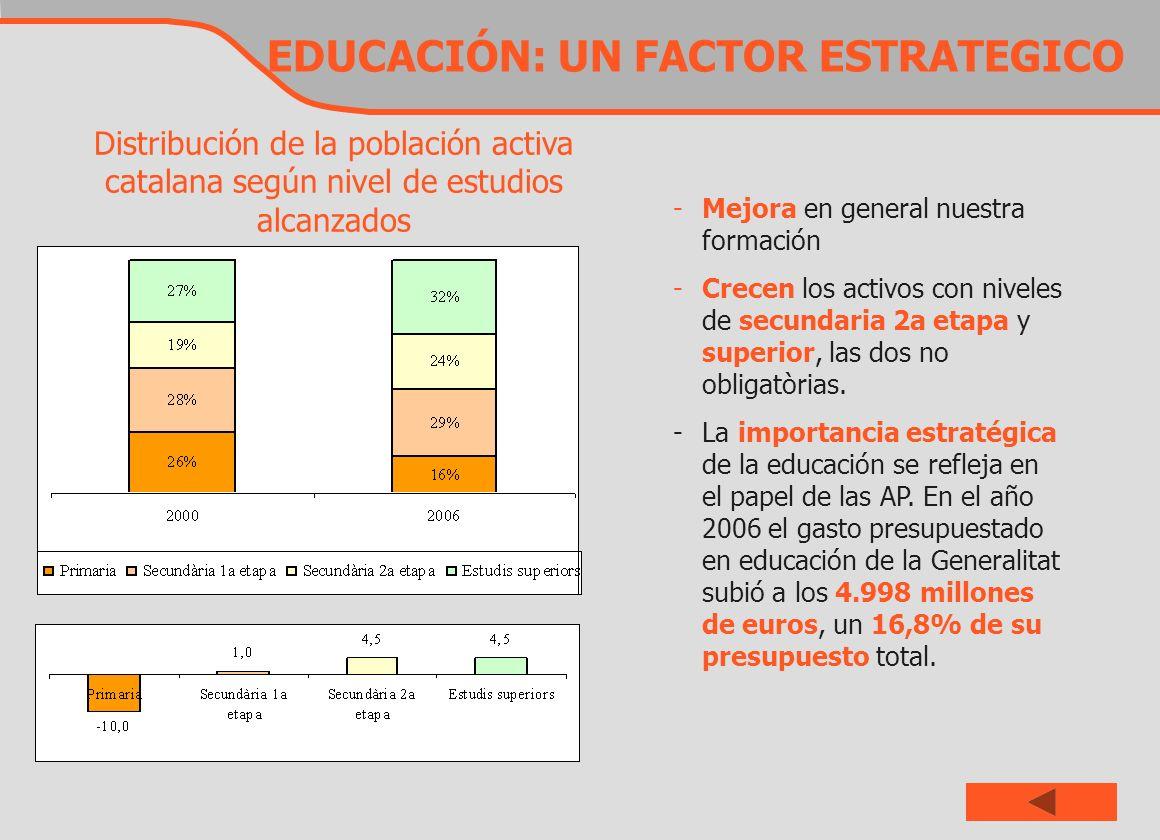EDUCACIÓN: UN FACTOR ESTRATEGICO Distribución de la población activa catalana según nivel de estudios alcanzados -Mejora en general nuestra formación