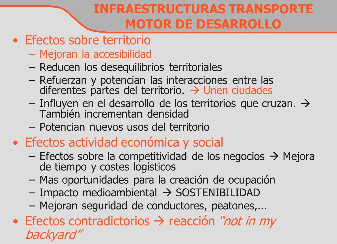 INFRAESTRUCTURAS TRANSPORTE MOTOR DE DESARROLLO Efectos sobre territorio –Mejoran la accesibilidadMejoran la accesibilidad –Reducen los desequilibrios