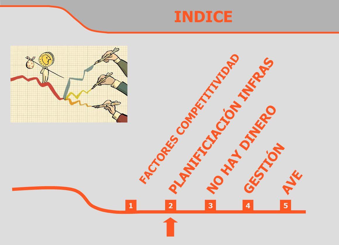 INDICE AVE PLANIFICIACIÓN INFRAS FACTORES COMPETITIVIDAD NO HAY DINERO GESTIÓN 12345