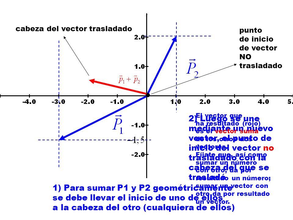 1) Para sumar P1 y P2 geométricamente se debe llevar el inicio de uno de ellos a la cabeza del otro (cualquiera de ellos) 2) Luego se une mediante un nuevo vector, el punto de inicio del vector no trasladado con la cabeza del que se trasladó punto de inicio de vector NO trasladado cabeza del vector trasladado El vector que ha resultado (rojo) es el vector suma de los otros dos vectores.
