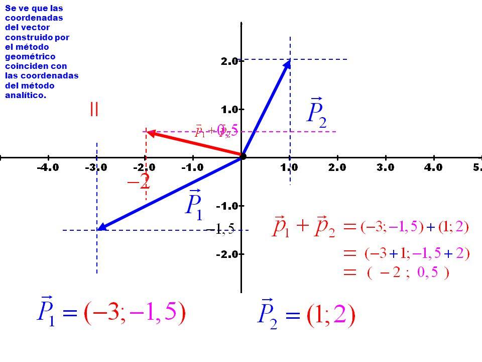 Se ve que las coordenadas del vector construido por el método geométrico coinciden con las coordenadas del método analítico.