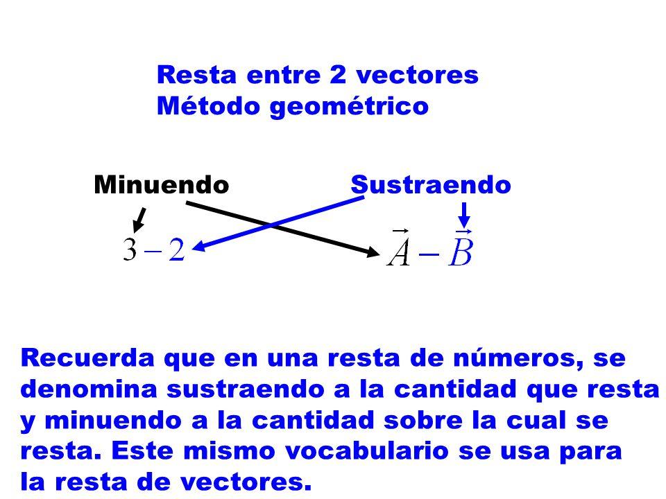 Resta entre 2 vectores Método geométrico Recuerda que en una resta de números, se denomina sustraendo a la cantidad que resta y minuendo a la cantidad sobre la cual se resta.