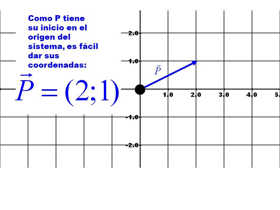 Como P tiene su inicio en el origen del sistema, es fácil dar sus coordenadas: