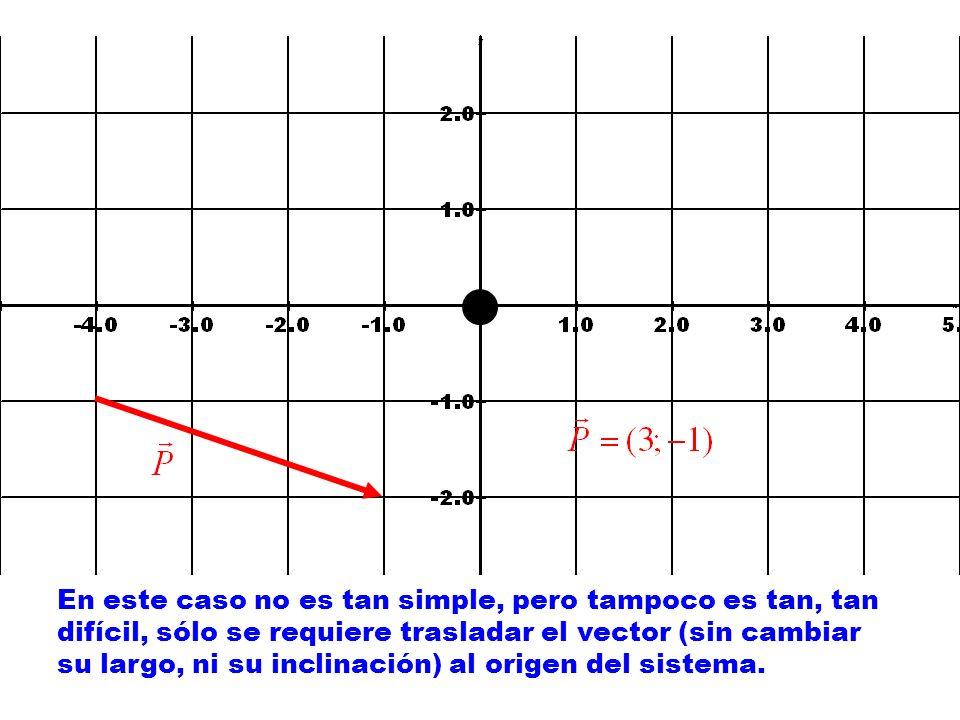 En este caso no es tan simple, pero tampoco es tan, tan difícil, sólo se requiere trasladar el vector (sin cambiar su largo, ni su inclinación) al origen del sistema.