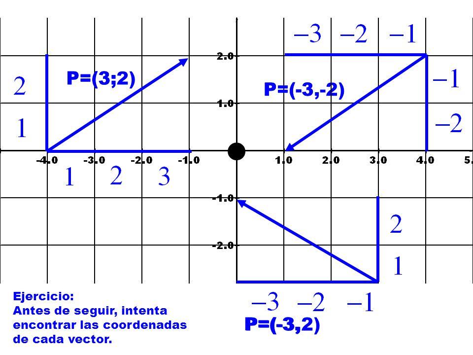 P=(-3,-2) P=(3; P=(3;2) P=(-3 P=(-3, P=(-3,2) Ejercicio: Antes de seguir, intenta encontrar las coordenadas de cada vector.
